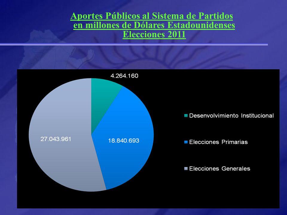 Aportes Públicos al Sistema de Partidos en millones de Dólares Estadounidenses Elecciones 2011