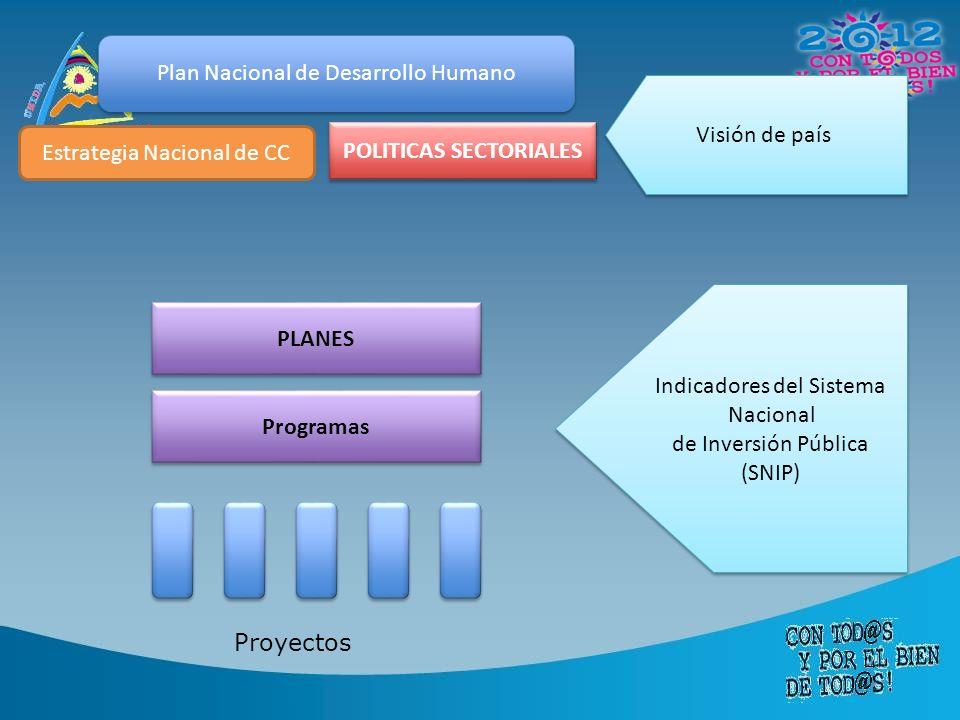 Plan Nacional de Desarrollo Humano Estrategia Nacional de CC POLITICAS SECTORIALES Visión de país Programas PLANES Indicadores del Sistema Nacional de Inversión Pública (SNIP) Indicadores del Sistema Nacional de Inversión Pública (SNIP) Proyectos