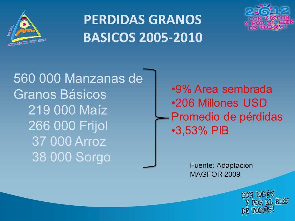 Visión Nicaragua enfrenta apropiadamente los desafíos de la variabilidad y el cambio climático en la producción agropecuaria, forestal y pesca contribuyendo a la mejora de la seguridad alimentaria, el combate de la pobreza, y el desarrollo socioeconómico nacional.