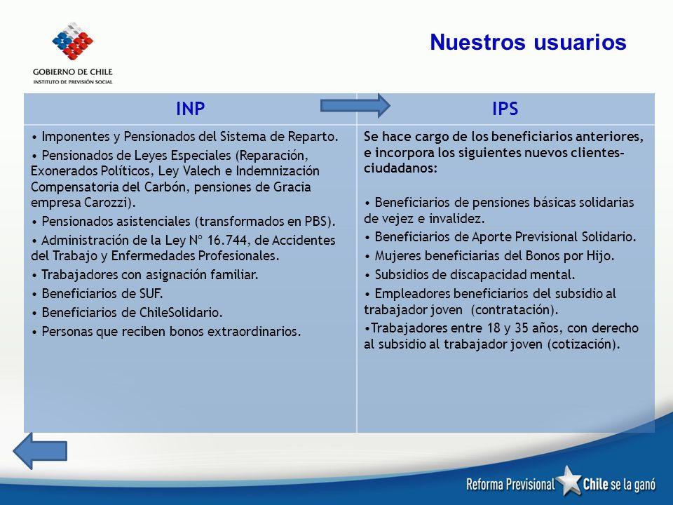 INPIPS Imponentes y Pensionados del Sistema de Reparto. Pensionados de Leyes Especiales (Reparación, Exonerados Políticos, Ley Valech e Indemnización