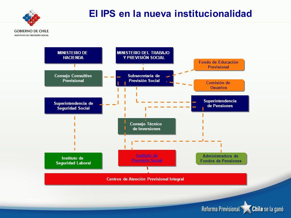 El IPS en la nueva institucionalidad MINISTERIO DE HACIENDA MINISTERIO DEL TRABAJO Y PREVISIÓN SOCIAL Subsecretaría de Previsión Social Subsecretaría