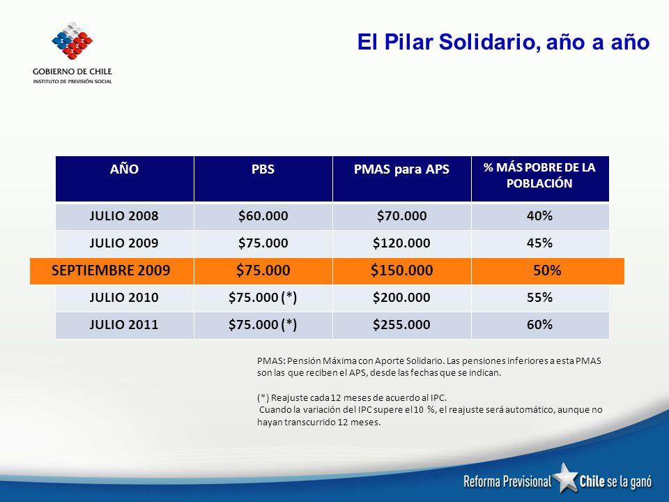 El Pilar Solidario, año a año PMAS: Pensión Máxima con Aporte Solidario. Las pensiones inferiores a esta PMAS son las que reciben el APS, desde las fe