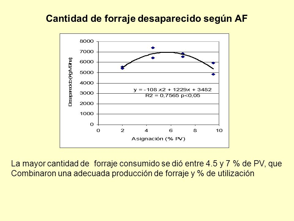 La mayor cantidad de forraje consumido se dió entre 4.5 y 7 % de PV, que Combinaron una adecuada producción de forraje y % de utilización Cantidad de forraje desaparecido según AF