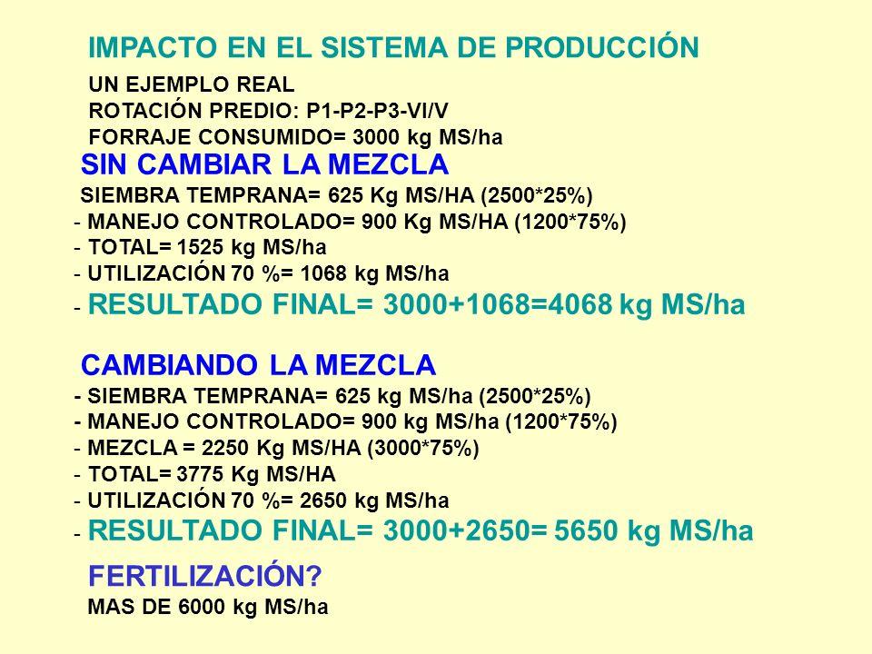 IMPACTO EN EL SISTEMA DE PRODUCCIÓN UN EJEMPLO REAL ROTACIÓN PREDIO: P1-P2-P3-VI/V FORRAJE CONSUMIDO= 3000 kg MS/ha SIN CAMBIAR LA MEZCLA SIEMBRA TEMPRANA= 625 Kg MS/HA (2500*25%) - MANEJO CONTROLADO= 900 Kg MS/HA (1200*75%) - TOTAL= 1525 kg MS/ha - UTILIZACIÓN 70 %= 1068 kg MS/ha - RESULTADO FINAL= 3000+1068=4068 kg MS/ha CAMBIANDO LA MEZCLA - SIEMBRA TEMPRANA= 625 kg MS/ha (2500*25%) - MANEJO CONTROLADO= 900 kg MS/ha (1200*75%) - MEZCLA = 2250 Kg MS/HA (3000*75%) - TOTAL= 3775 Kg MS/HA - UTILIZACIÓN 70 %= 2650 kg MS/ha - RESULTADO FINAL= 3000+2650= 5650 kg MS/ha FERTILIZACIÓN.