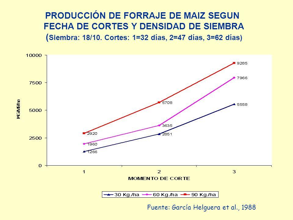 PRODUCCIÓN DE FORRAJE DE MAIZ SEGUN FECHA DE CORTES Y DENSIDAD DE SIEMBRA ( Siembra: 18/10. Cortes: 1=32 días, 2=47 días, 3=62 días) Fuente: García He