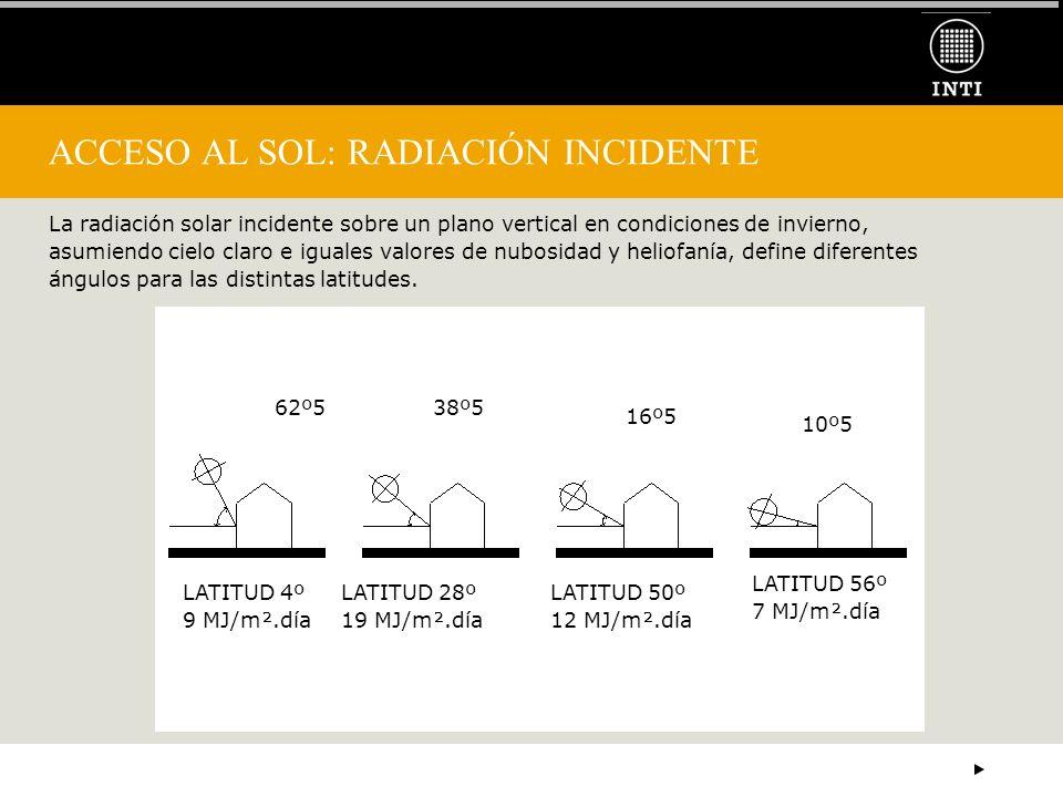 ACCESO AL SOL: RADIACIÓN INCIDENTE La radiación solar incidente sobre un plano vertical en condiciones de invierno, asumiendo cielo claro e iguales va