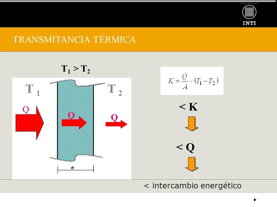 TRANSMITANCIA TÉRMICA T 1 T 2 Q Q T 1 > T 2 < K < Q Q < intercambio energético