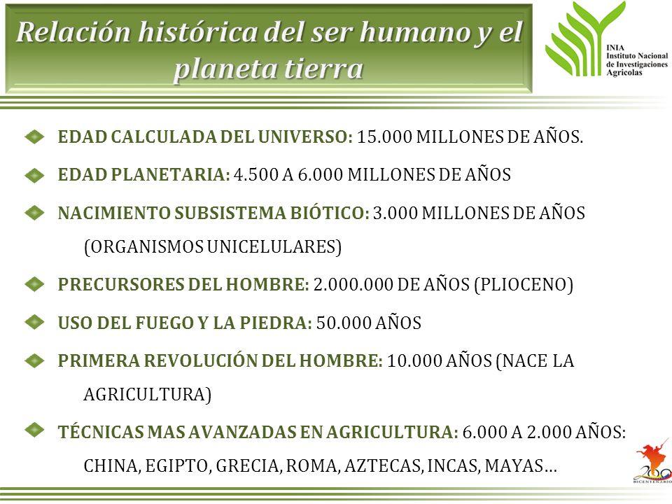 EDAD CALCULADA DEL UNIVERSO: 15.000 MILLONES DE AÑOS. EDAD PLANETARIA: 4.500 A 6.000 MILLONES DE AÑOS NACIMIENTO SUBSISTEMA BIÓTICO: 3.000 MILLONES DE
