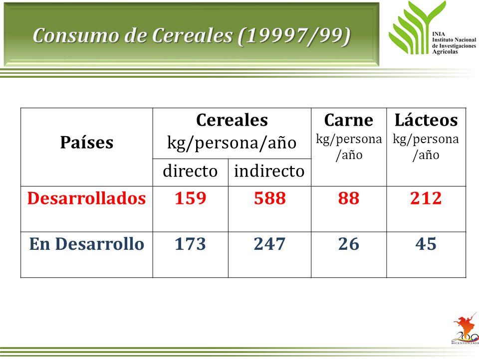 Países Cereales kg/persona/año Carne kg/persona /año Lácteos kg/persona /año directoindirecto Desarrollados15958888212 En Desarrollo1732472645