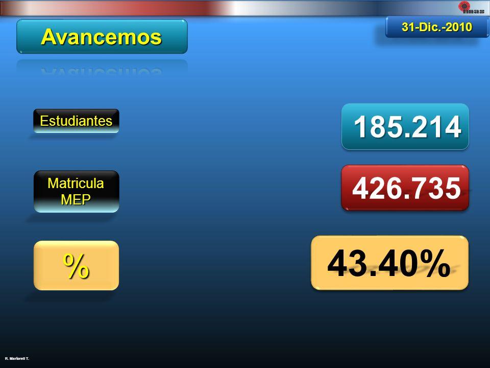 R. Martorell T. Estudiantes 185.214185.214 Matricula MEP 426.735426.735 % 43.40%43.40%