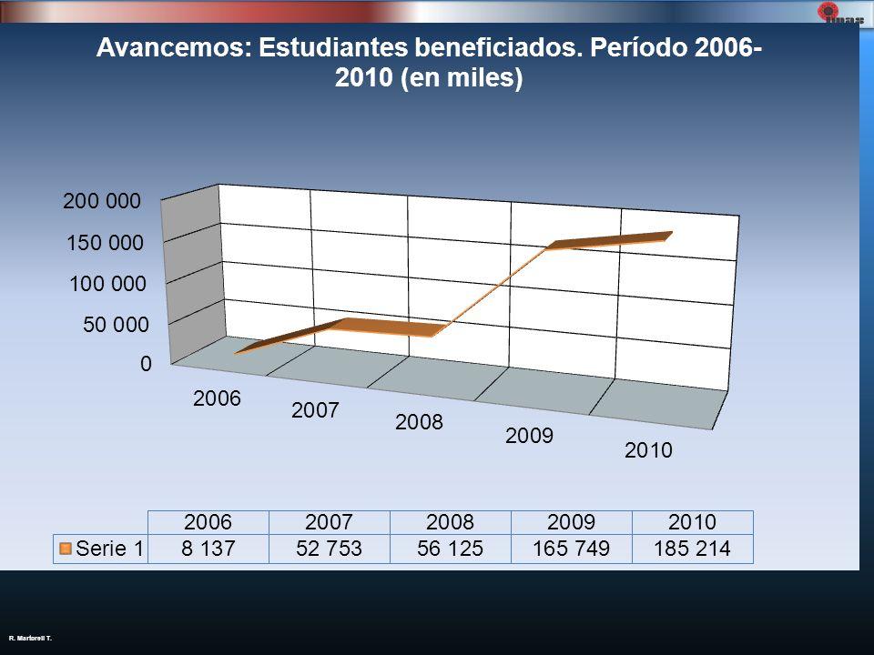 AñoEstudiantesAtendidos Inversión total ( ¢ ) 2006 8.137463.723.500 2007 52.7538.463.723.500 2008 56.12514.064.055.500 2009 165.74944.888.260.000 2010 185.21449.520.270.000