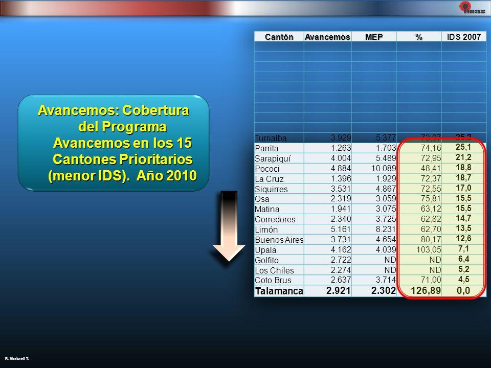 Avancemos: Cobertura del Programa Avancemos en los 15 Cantones Prioritarios (menor IDS). Año 2010