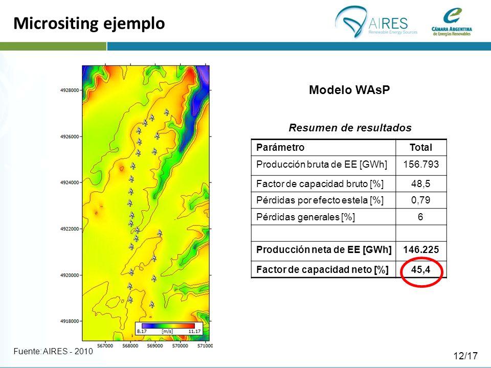 Micrositing ejemplo ParámetroTotal Producción bruta de EE [GWh]156.793 Factor de capacidad bruto [%]48,5 Pérdidas por efecto estela [%]0,79 Pérdidas generales [%]6 Producción neta de EE [GWh]146.225 Factor de capacidad neto [%]45,4 Resumen de resultados Modelo WAsP Fuente: AIRES - 2010 12/17