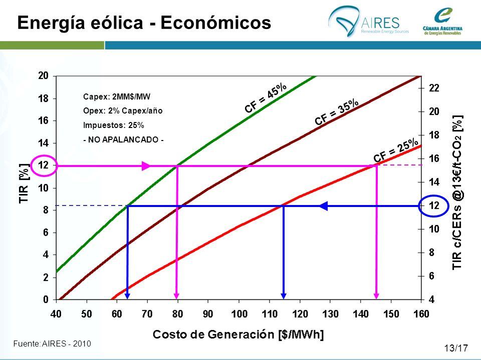 Energía eólica - Económicos CF = 45% CF = 35% CF = 25% Capex: 2MM$/MW Opex: 2% Capex/año Impuestos: 25% - NO APALANCADO - Fuente: AIRES - 2010 13/17