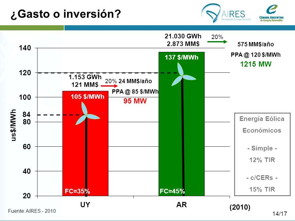 ¿Gasto o inversión? Fuente: AIRES - 2010 84 FC=35%FC=45% 1.153 GWh 121 MM$ 21.030 GWh 2.873 MM$ 105 $/MWh 137 $/MWh Energía Eólica Económicos - Simple