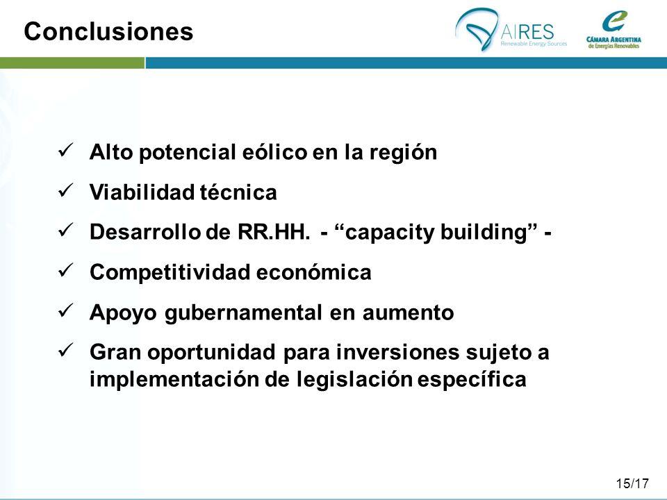 Conclusiones Alto potencial eólico en la región Viabilidad técnica Desarrollo de RR.HH. - capacity building - Competitividad económica Apoyo gubername