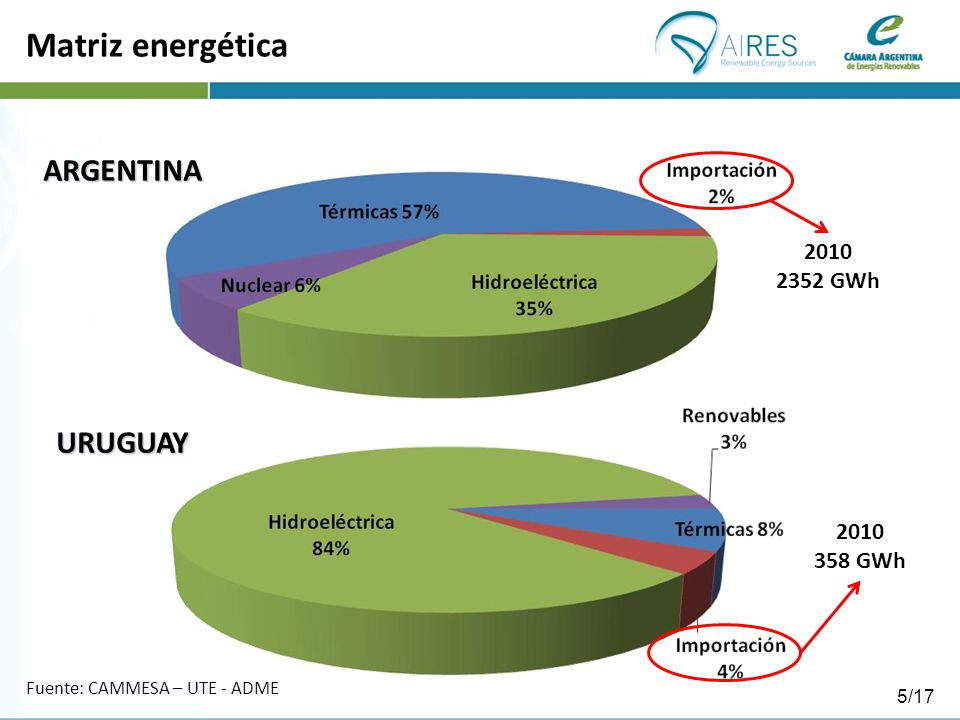 Matriz energética ARGENTINA 2010 2352 GWh 2010 358 GWh URUGUAY Fuente: CAMMESA – UTE - ADME 5/17