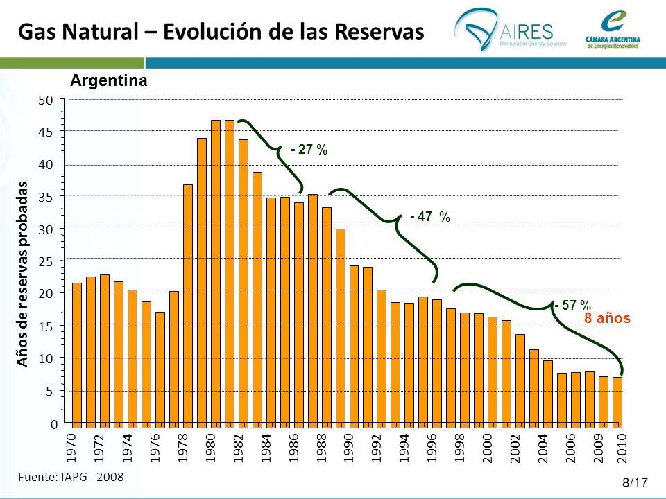 8 años - 27 % - 47 % Gas Natural – Evolución de las Reservas Fuente: IAPG - 2008 - 57 % 0 5 10 15 20 25 30 35 40 45 50 197019721974197619781980 198219841986198819901992199419961998 20002002 200420062009 Años de reservas probadas Argentina 2010 8/17