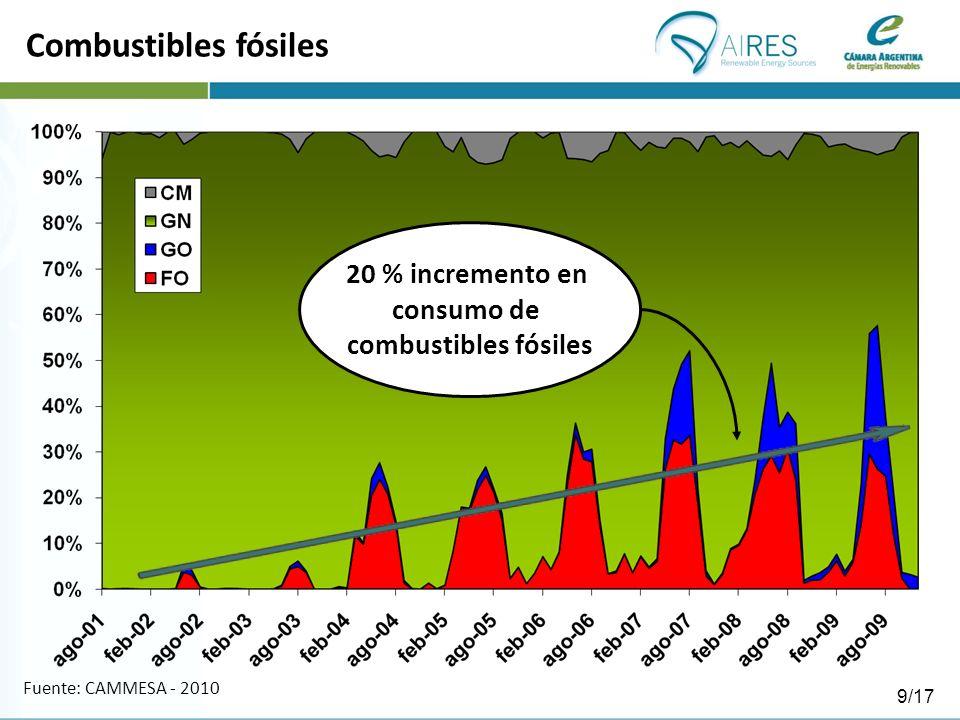 Fuente: CAMMESA - 2010 20 % incremento en consumo de combustibles fósiles Combustibles fósiles 9/17