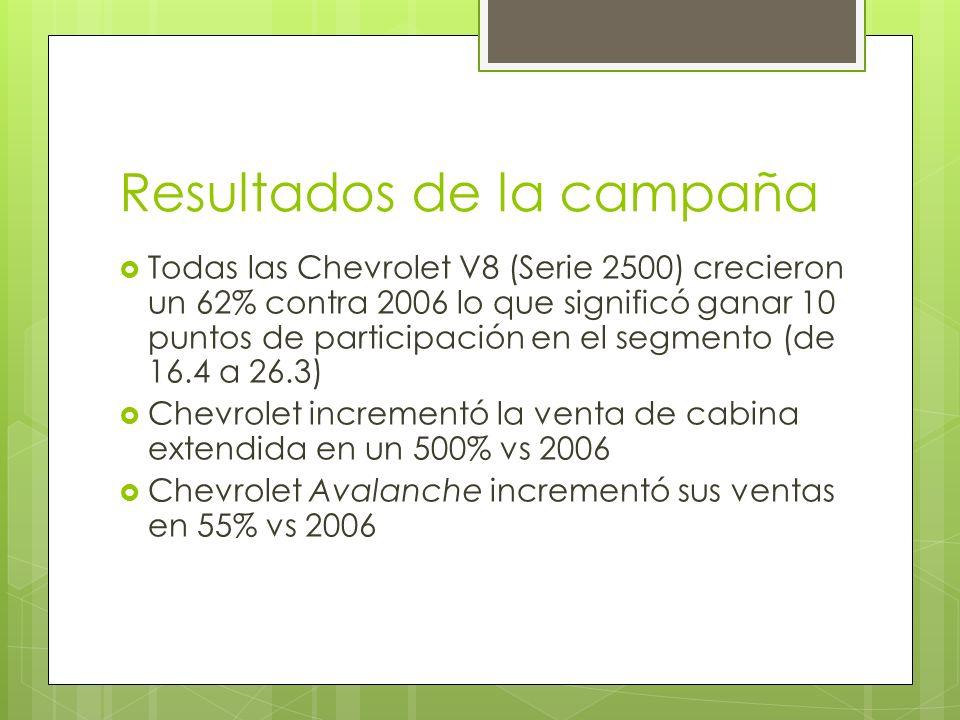 Resultados de la campaña Todas las Chevrolet V8 (Serie 2500) crecieron un 62% contra 2006 lo que significó ganar 10 puntos de participación en el segm