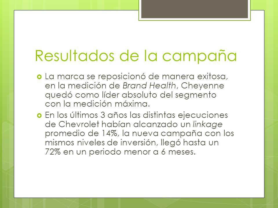 Resultados de la campaña La marca se reposicionó de manera exitosa, en la medición de Brand Health, Cheyenne quedó como líder absoluto del segmento co