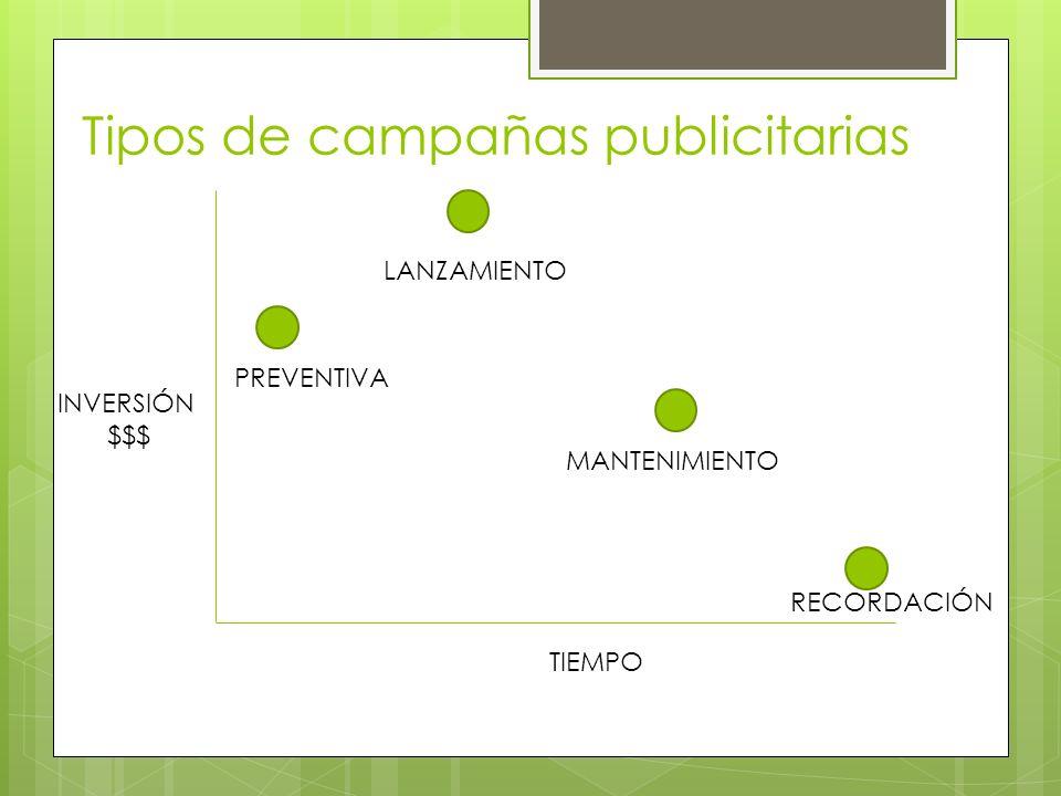 Tipos de campañas publicitarias PREVENTIVA RECORDACIÓN LANZAMIENTO MANTENIMIENTO INVERSIÓN $$$ TIEMPO