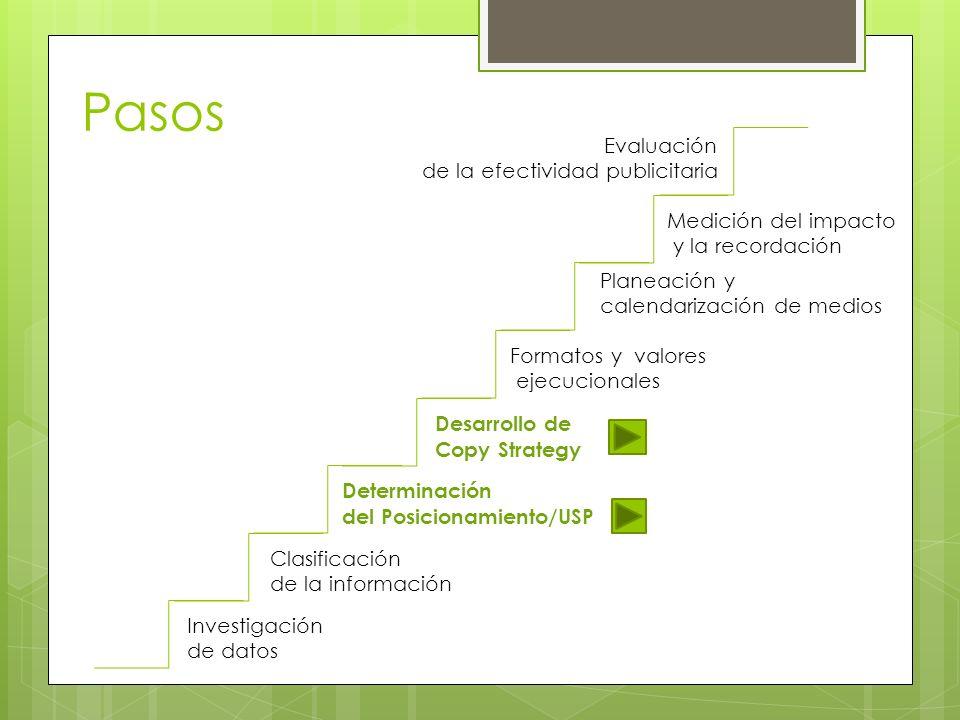 Pasos Investigación de datos Clasificación de la información Determinación del Posicionamiento/USP Desarrollo de Copy Strategy Formatos y valores ejec