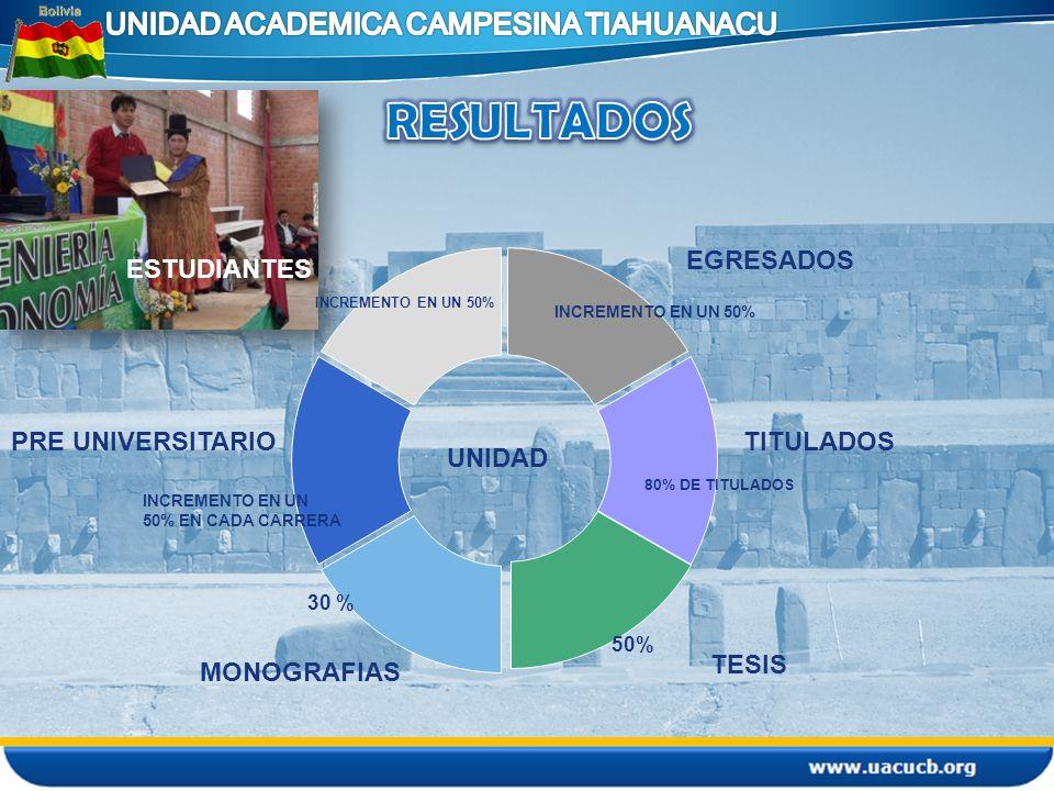 UNIDAD EGRESADOS TITULADOS TESIS MONOGRAFIAS ESTUDIANTES PRE UNIVERSITARIO 50% 80% DE TITULADOS INCREMENTO EN UN 50% INCREMENTO EN UN 50% EN CADA CARR