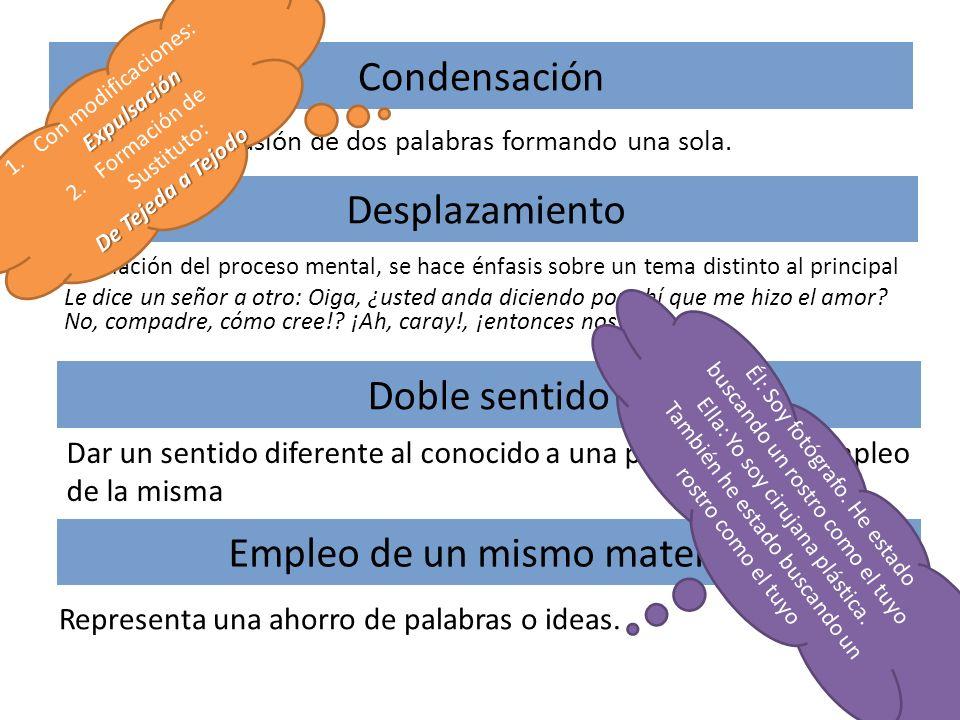 Condensación Consiste en la fusión de dos palabras formando una sola. Desplazamiento Desviación del proceso mental, se hace énfasis sobre un tema dist