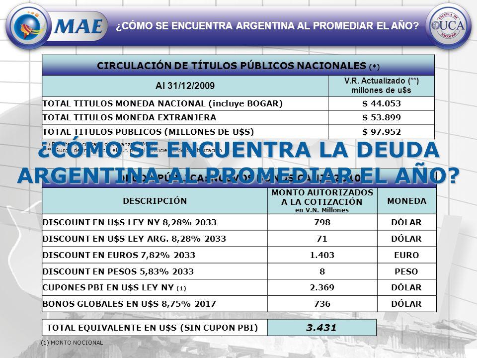 ¿CÓMO SE ENCUENTRA ARGENTINA AL PROMEDIAR EL AÑO? CIRCULACIÓN DE TÍTULOS PÚBLICOS NACIONALES (*) Al 31/12/2009 V.R. Actualizado (**) millones de u$s T