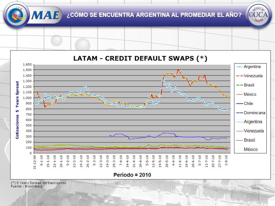 ¿CÓMO SE ENCUENTRA ARGENTINA AL PROMEDIAR EL AÑO? (*) 5 Years Spread, en basic points Fuente : Bloomberg