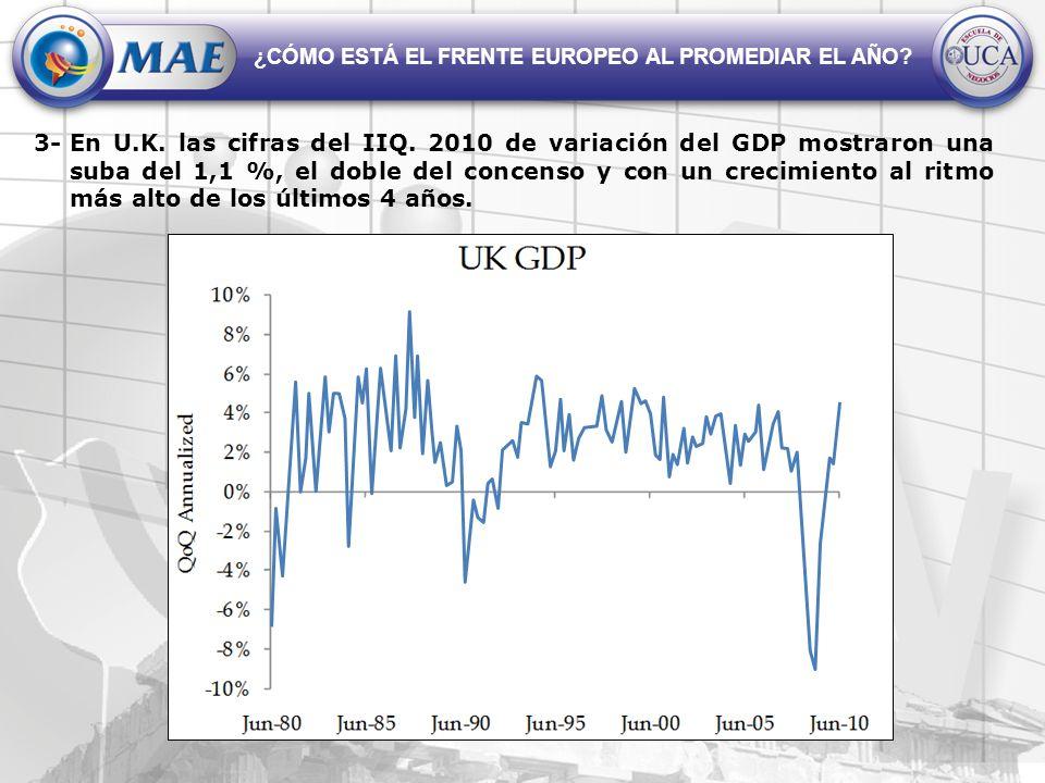 En U.K. las cifras del IIQ. 2010 de variación del GDP mostraron una suba del 1,1 %, el doble del concenso y con un crecimiento al ritmo más alto de lo