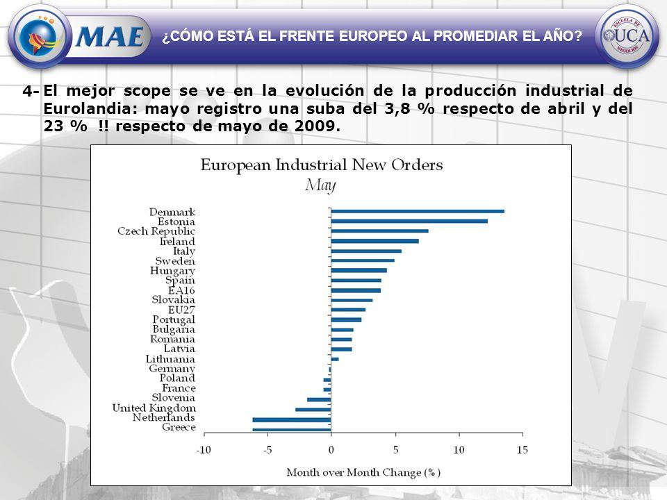El mejor scope se ve en la evolución de la producción industrial de Eurolandia: mayo registro una suba del 3,8 % respecto de abril y del 23 % !.