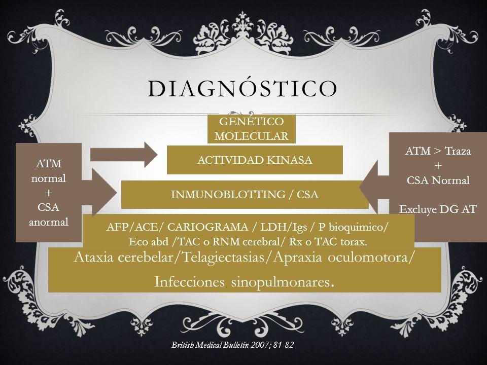 DIAGNÓSTICO EXS COMPLEMENTARIOS. CLÍNICO INMUNOBLOTTING / CSA ATM > Traza + CSA Normal Excluye DG AT ACTIVIDAD KINASA GENÉTICO MOLECULAR AFP/ACE/ CARI