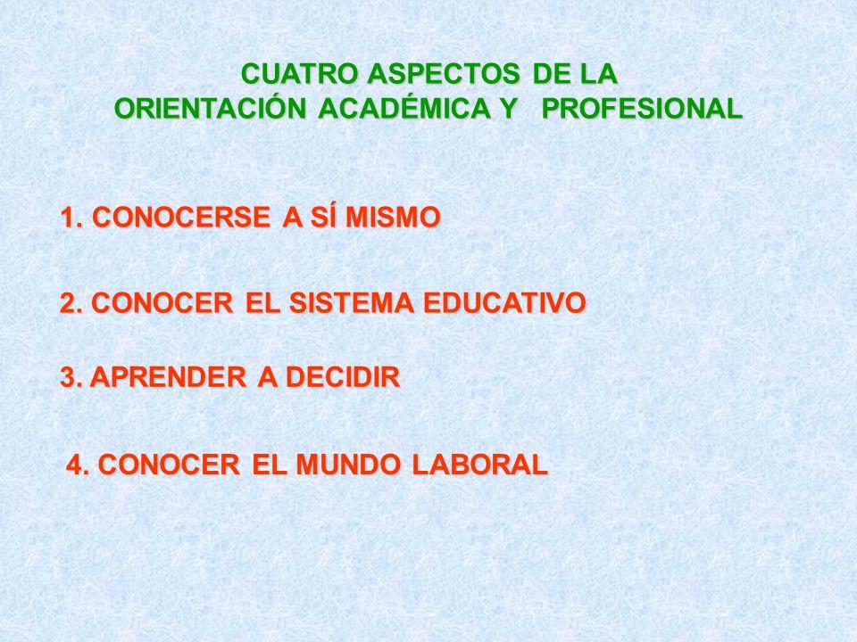 CUATRO ASPECTOS DE LA ORIENTACIÓN ACADÉMICA Y PROFESIONAL 1.CONOCERSE A SÍ MISMO 2. CONOCER EL SISTEMA EDUCATIVO 3. APRENDER A DECIDIR 4. CONOCER EL M
