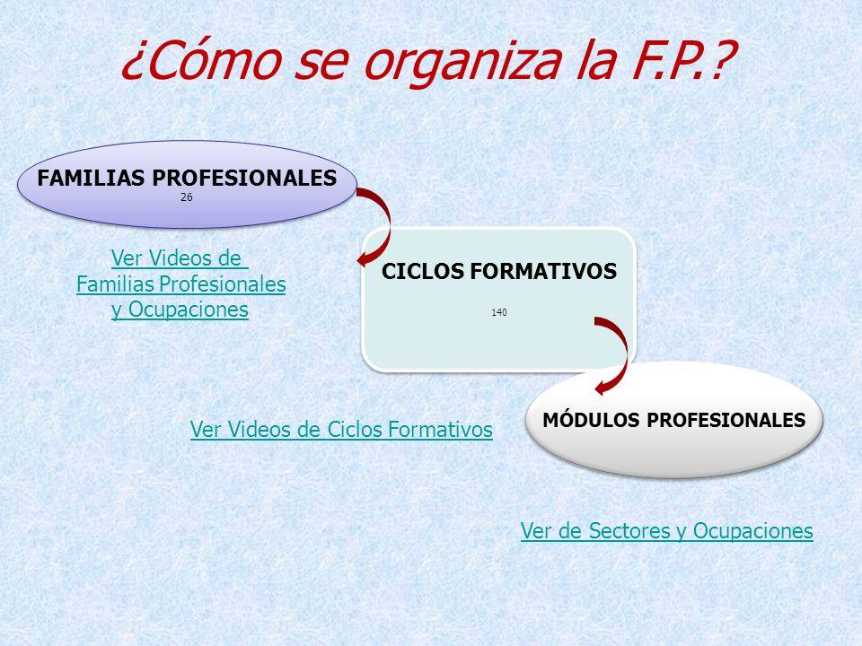 ¿Cómo se organiza la F.P.? FAMILIAS PROFESIONALES 26 FAMILIAS PROFESIONALES 26 CICLOS FORMATIVOS 140 CICLOS FORMATIVOS 140 MÓDULOS PROFESIONALES Ver V