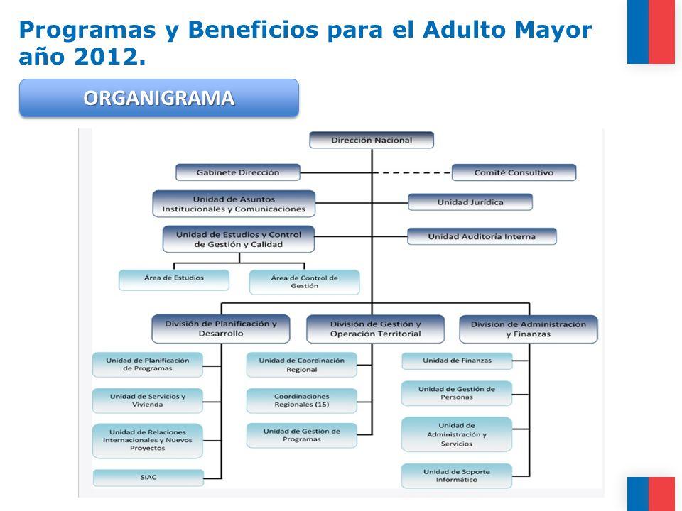 Los principales programas sociales de SENAMA SENAMA son: 1.FONDO NACIONAL DEL ADULTO MAYOR.
