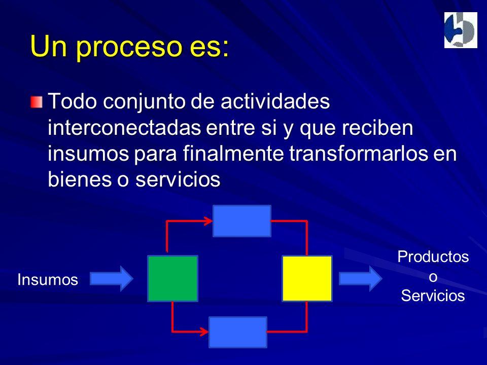 Un proceso es: Todo conjunto de actividades interconectadas entre si y que reciben insumos para finalmente transformarlos en bienes o servicios Insumos Productos o Servicios