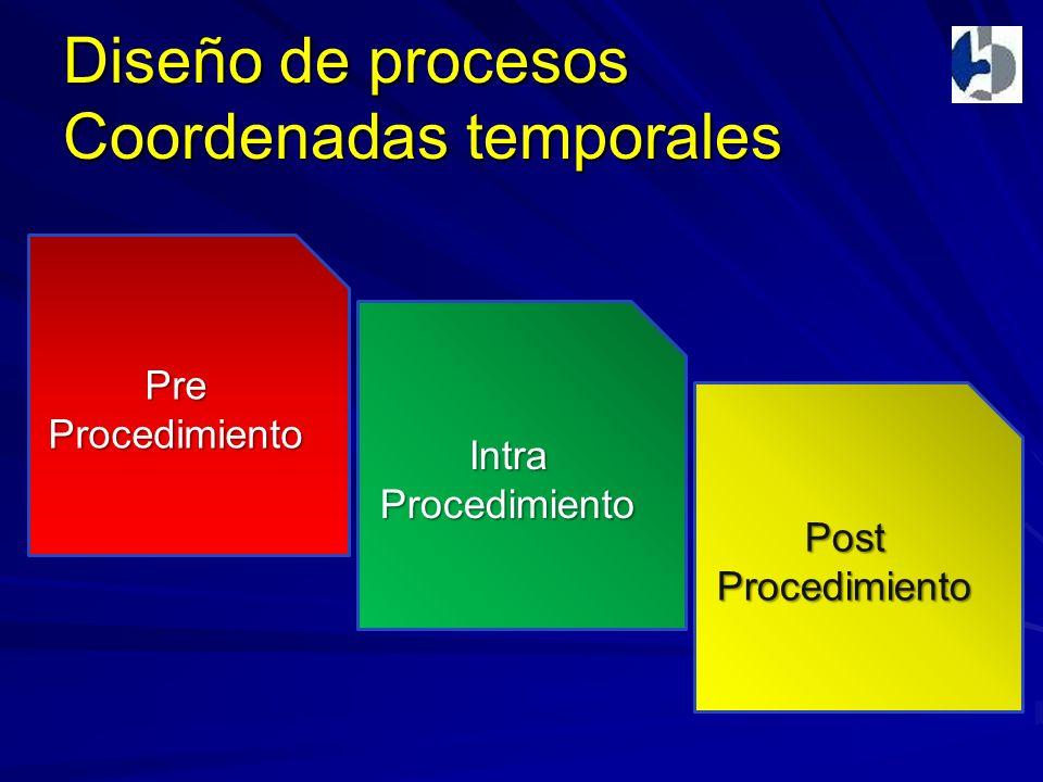 Diseño de procesos Coordenadas temporales PreProcedimiento IntraProcedimiento PostProcedimiento