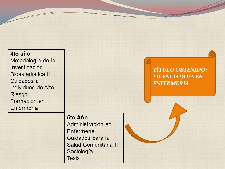 4to año Metodología de la Investigación Bioestadística II Cuidados a individuos de Alto Riesgo Formación en Enfermería 5to Año Administración en Enfermería Cuidados para la Salud Comunitaria II Sociología Tesis TÍTULO OBTENIDO: LICENCIADO/A EN ENFERMERÍA