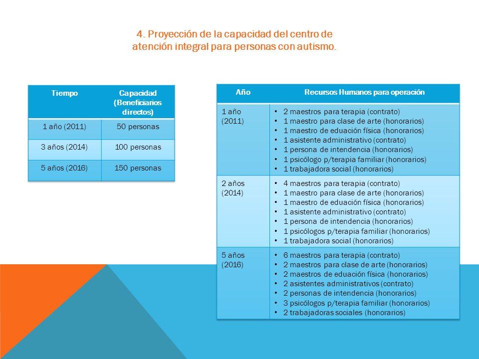 4. Proyección de la capacidad del centro de atención integral para personas con autismo.