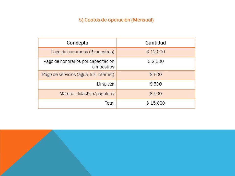 5) Costos de operación (Mensual) ConceptoCantidad Pago de honorarios (3 maestras)$ 12,000 Pago de honorarios por capacitación a maestros $ 2,000 Pago