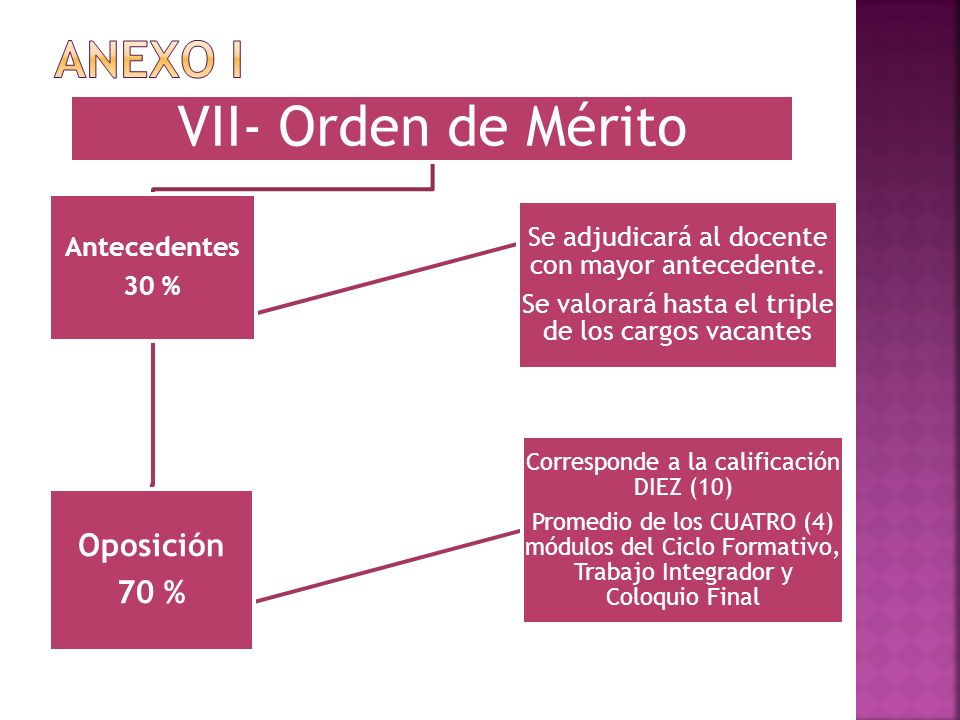 VII- Orden de Mérito Antecedentes 30 % Oposición 70 % Corresponde a la calificación DIEZ (10) Promedio de los CUATRO (4) módulos del Ciclo Formativo,