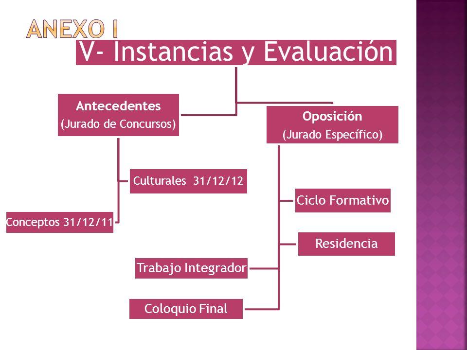 V- Instancias y Evaluación Oposición (Jurado Específico) Ciclo Formativo Residencia Trabajo Integrador Coloquio Final Antecedentes (Jurado de Concurso
