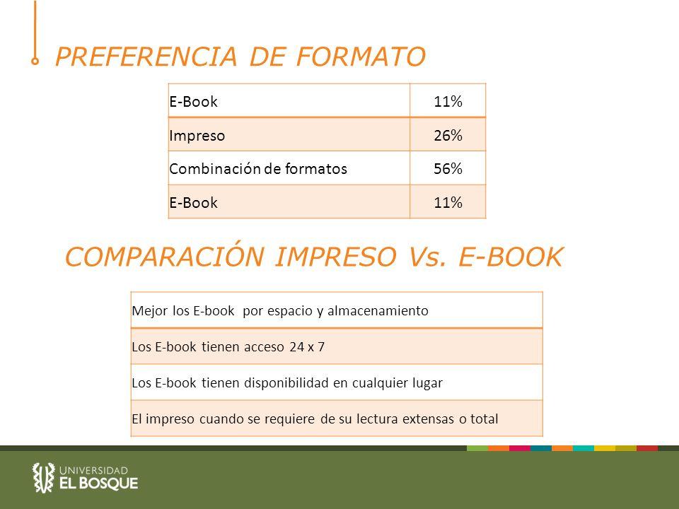 PREFERENCIA DE FORMATO E-Book11% Impreso26% Combinación de formatos56% E-Book11% COMPARACIÓN IMPRESO Vs.