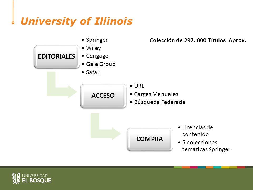 University of Illinois Colección de 292. 000 Títulos Aprox.