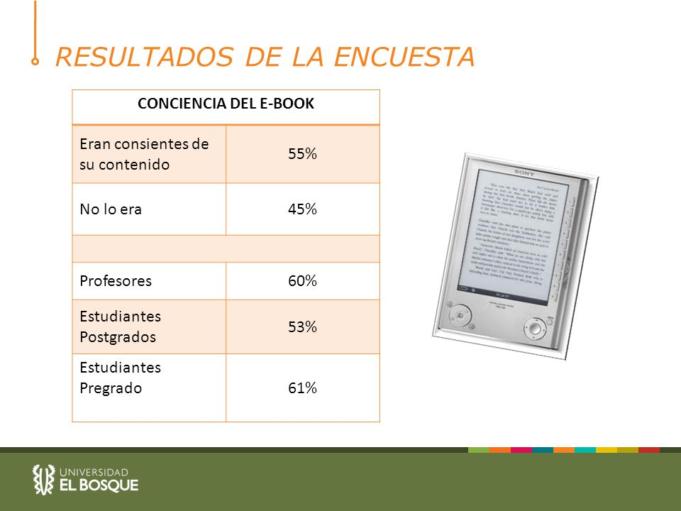 RESULTADOS DE LA ENCUESTA CONCIENCIA DEL E-BOOK Eran consientes de su contenido 55% No lo era45% Profesores60% Estudiantes Postgrados 53% Estudiantes Pregrado61%