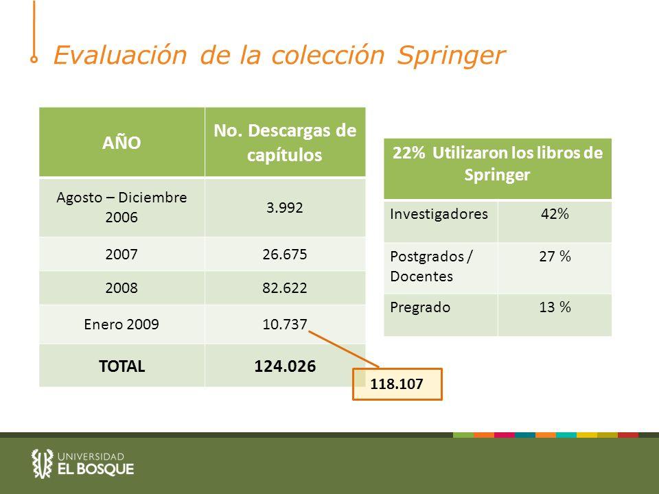 Evaluación de la colección Springer AÑO No.
