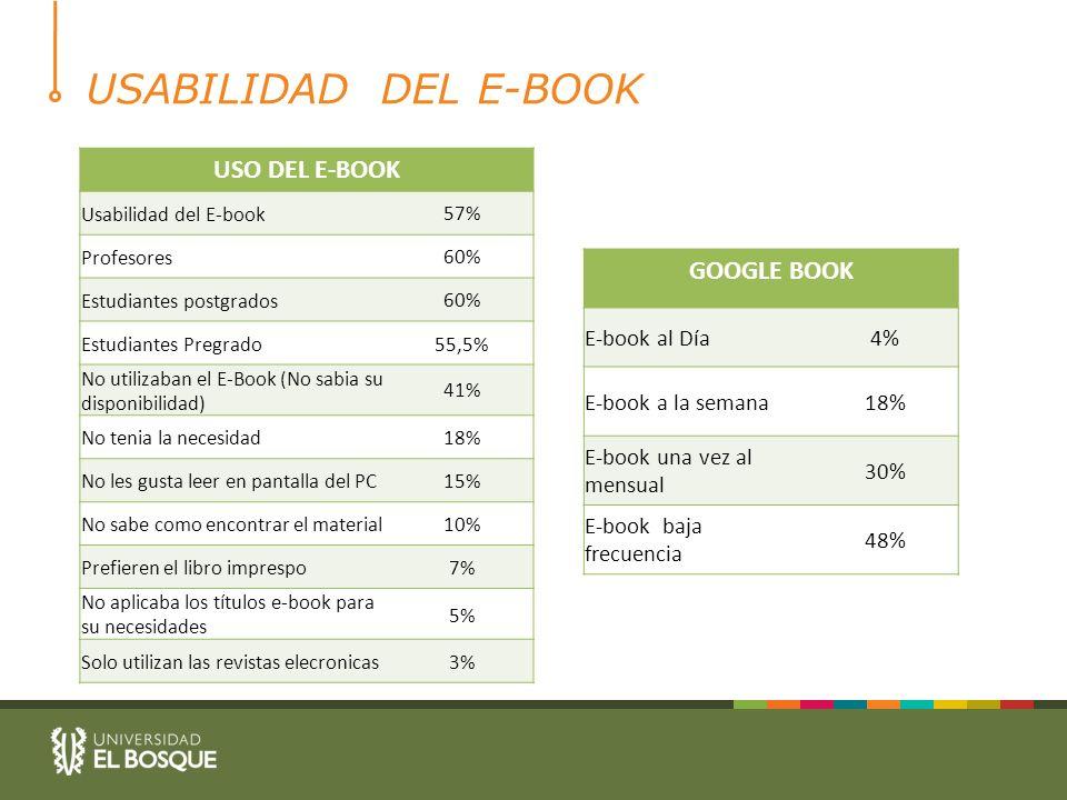 USABILIDAD DEL E-BOOK USO DEL E-BOOK Usabilidad del E-book57% Profesores60% Estudiantes postgrados60% Estudiantes Pregrado55,5% No utilizaban el E-Book (No sabia su disponibilidad) 41% No tenia la necesidad18% No les gusta leer en pantalla del PC15% No sabe como encontrar el material10% Prefieren el libro imprespo7% No aplicaba los títulos e-book para su necesidades 5% Solo utilizan las revistas elecronicas3% GOOGLE BOOK E-book al Día4% E-book a la semana18% E-book una vez al mensual 30% E-book baja frecuencia 48%