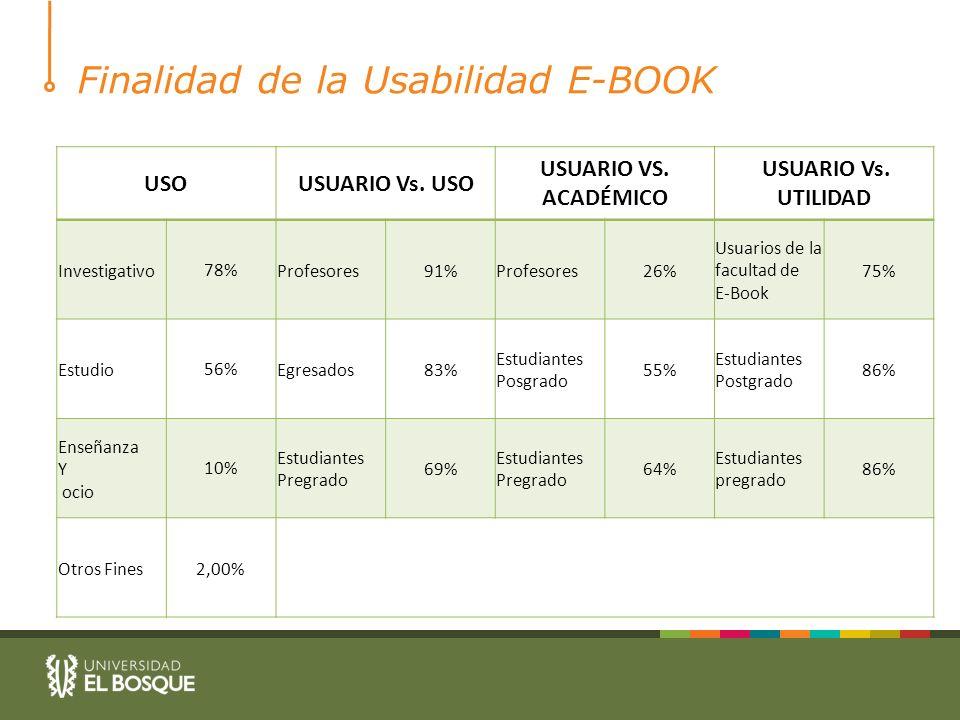 Finalidad de la Usabilidad E-BOOK USOUSUARIO Vs. USO USUARIO VS.